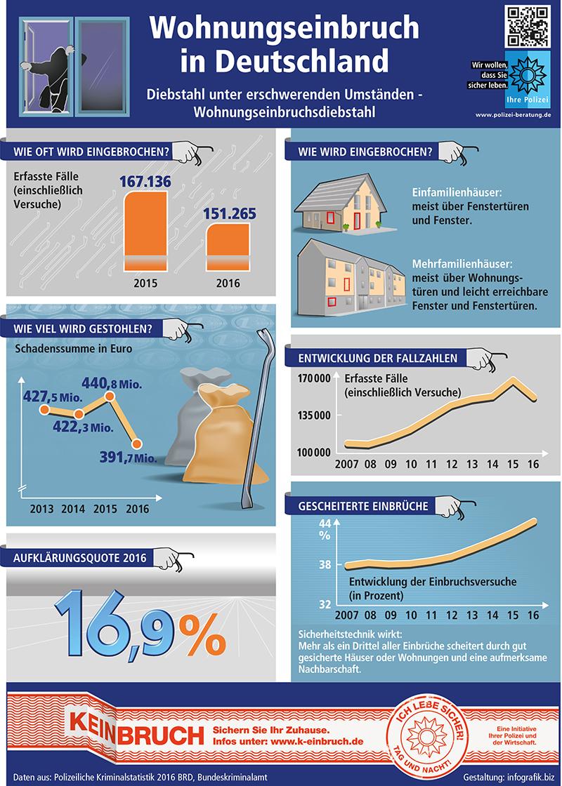 Wohnungseinbruch im Jahr 2016